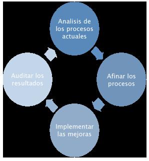Optimización de procesos ERP